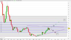 BITCOIN GOLD - BTG/USD - Hebdomadaire