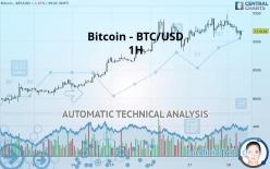 Bitcoin - BTC/USD - 1H