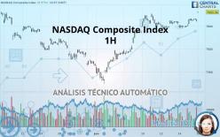 NASDAQ COMPOSITE INDEX - 1 小时