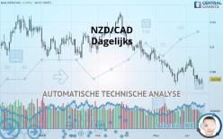 NZD/CAD - Dagelijks