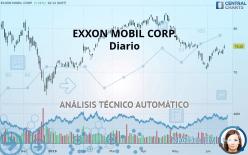 EXXON MOBIL CORP. - Diario