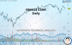 ORACLE CORP. - Daily