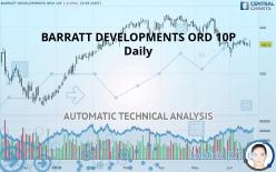 BARRATT DEVELOPMENTS ORD 10P - Daily