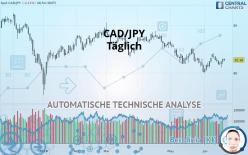 CAD/JPY - Täglich
