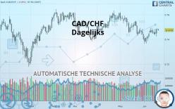CAD/CHF - Dagelijks