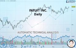 INTUIT INC. - Daily