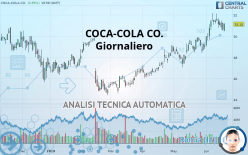 COCA-COLA CO. - Giornaliero