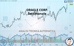 ORACLE CORP. - Settimanale