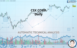 CSX CORP. - Daily