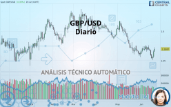 GBP/USD - Diario