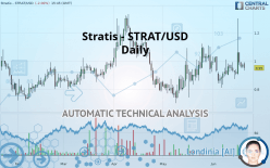 Stratis - STRAT/USD - Diário