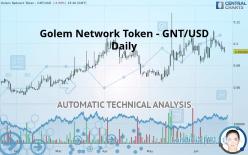 Golem Network Token - GNT/USD - Diário