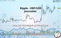 Ripple - XRP/USD - Päivittäin