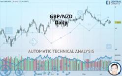 GBP/NZD - Daily