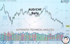 AUD/CHF - Daily