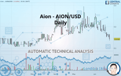 Aion - AION/USD - Journalier