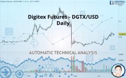 Digitex Futures - DGTX/USD - Journalier