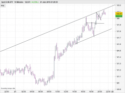 EUR/JPY - 10 min.