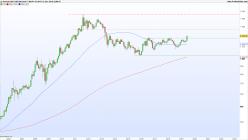 GOLD - USD - Mensuel