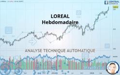 LOREAL - Hebdomadaire