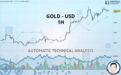 GOLD - USD - 1 小时