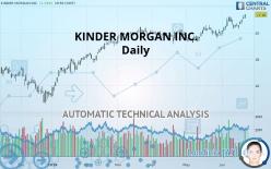 KINDER MORGAN INC. - Daily