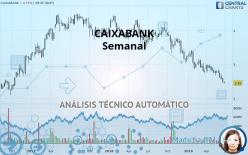 CAIXABANK - Semanal