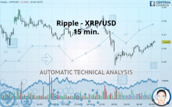 RIPPLE - XRP/USD - 15 min.