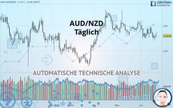 AUD/NZD - Täglich