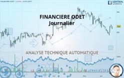 FINANCIERE ODET - Daily