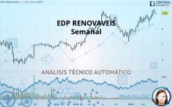 EDP RENOVAVEIS - Semanal