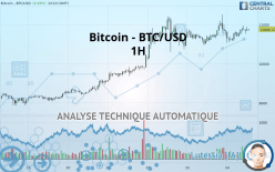 Bitcoin - BTC/USD - 1H