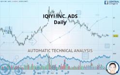 IQIYI INC. ADS - Daily