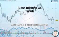 INDUS HOLDING AG - Täglich