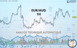 EUR/AUD - 1 tim