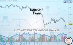 EUR/CHF - 1 小时