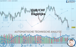 EUR/CHF - Dagelijks