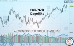 EUR/NZD - Dagelijks