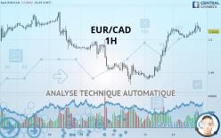 EUR/CAD - 1 小时