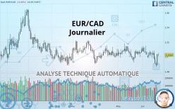 EUR/CAD - 每日