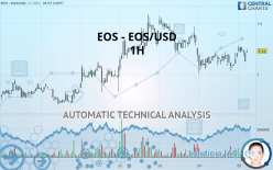 EOS - EOS/USD - 1 час