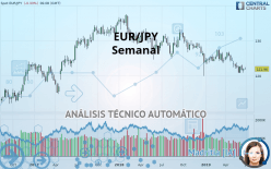 EUR/JPY - Semanal