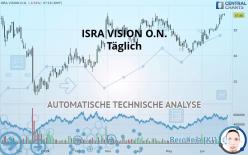 ISRA VISION O.N. - Täglich