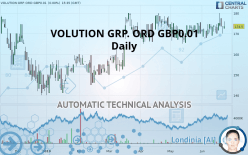 VOLUTION GRP. ORD GBP0.01 - Daily