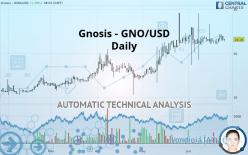 GNOSIS - GNO/USD - Daily