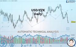 USD/CZK - Daily