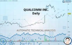 QUALCOMM INC. - Daily