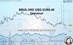 BBVA ORD ORD EUR0.49 - Semanal