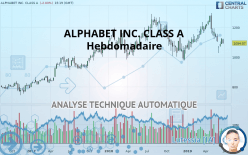 ALPHABET INC. CLASS A - Hebdomadaire