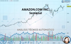 AMAZON.COM INC. - Semanal